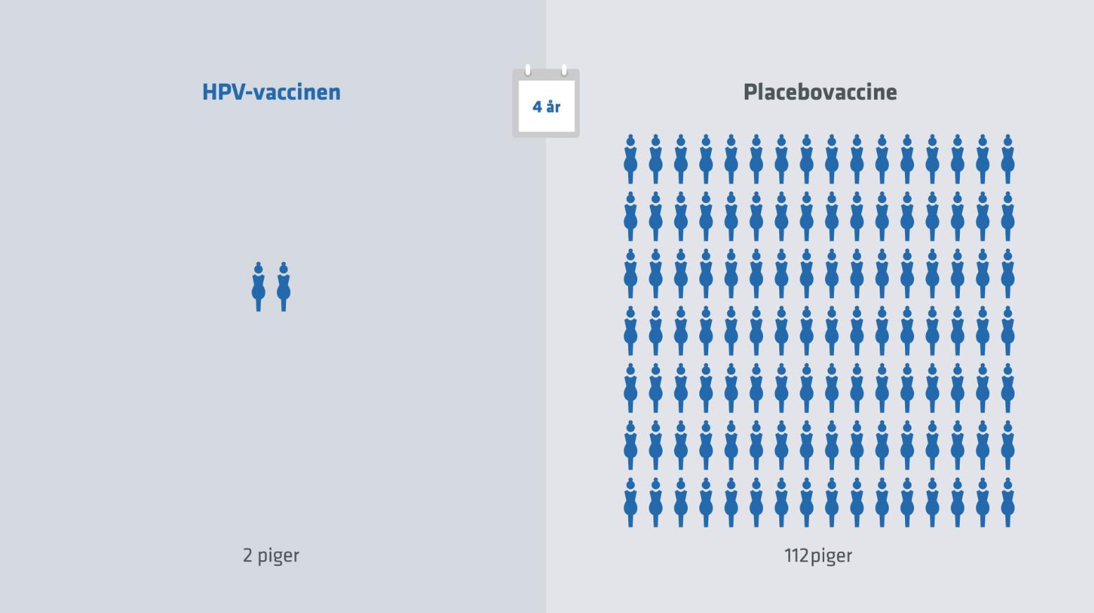 Hpv vaccine bivirkninger -