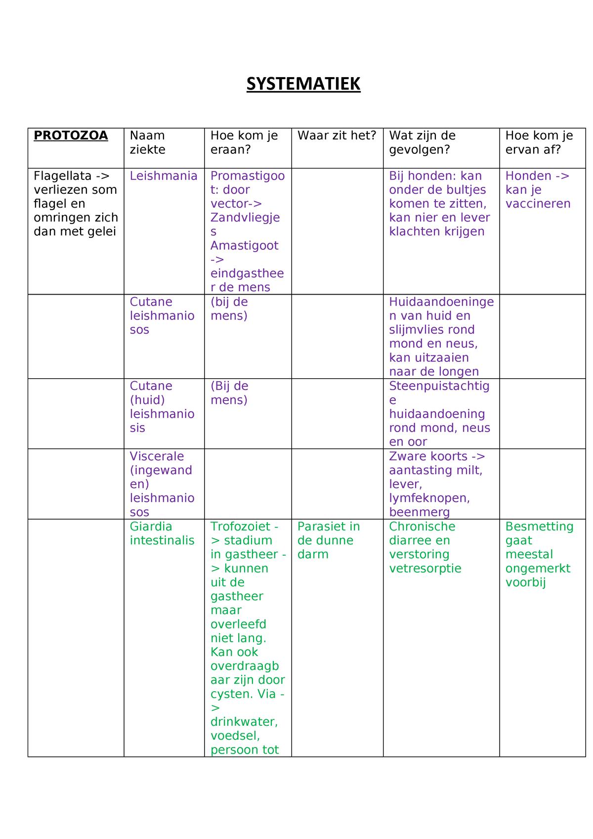 scheme de tratament cu paraziti nsp
