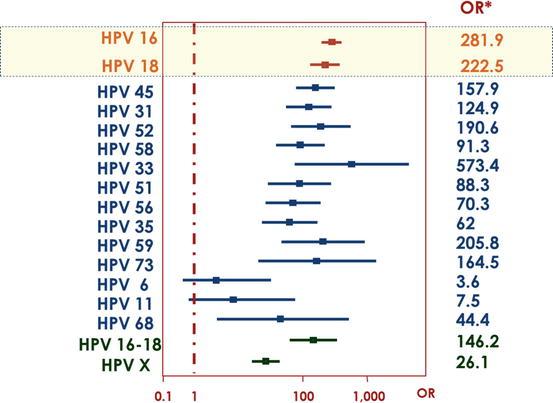 papillomavirus hpv 51 59