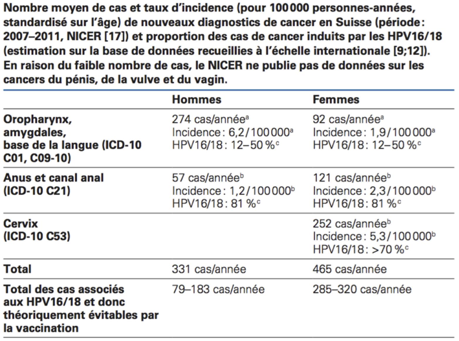 vaccino papilloma virus controindicazioni 2020