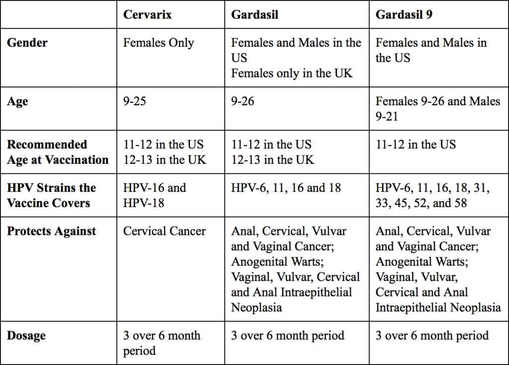gardasil hpv strains hpv virus with no warts