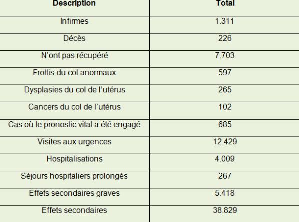 vaccin du papillomavirus effets secondaires