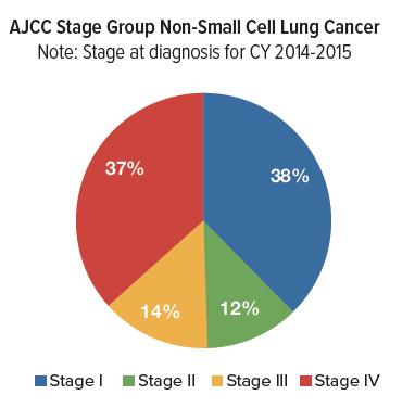 Neuroendocrine cancer survival rates. Neuroendocrine cancer survival rate - Cancerul pancreatic