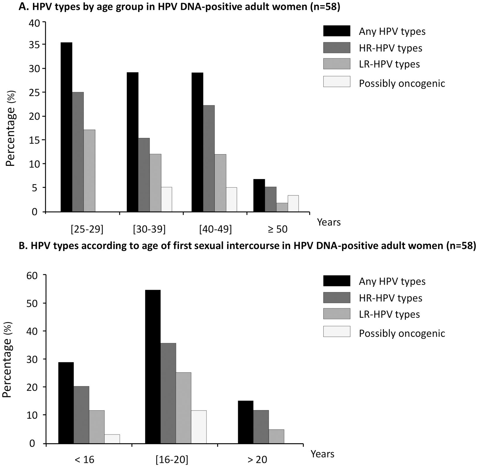 human papillomavirus 16 positive verucile papiloame negii cum să eliminați