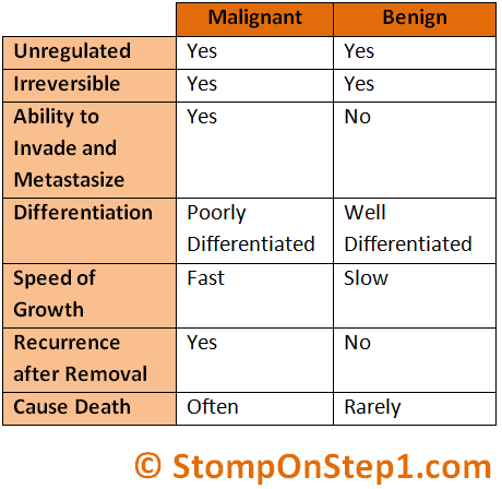 cancer types benign malignant