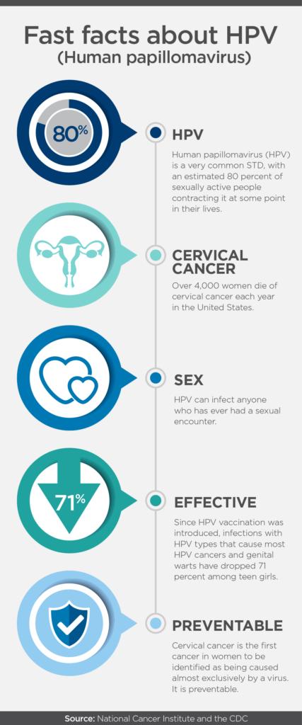 High risk hpv cancer symptoms, Hpv cancer high risk. Înțelesul