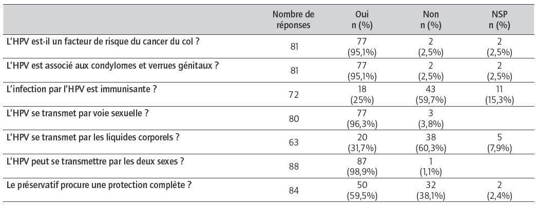 Papillomavirus et debut grossesse. Cheloo - Prezentul perfect hpv virus vaccine 9 vial im