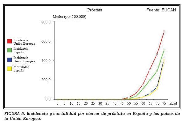 cancer prostata supervivencia