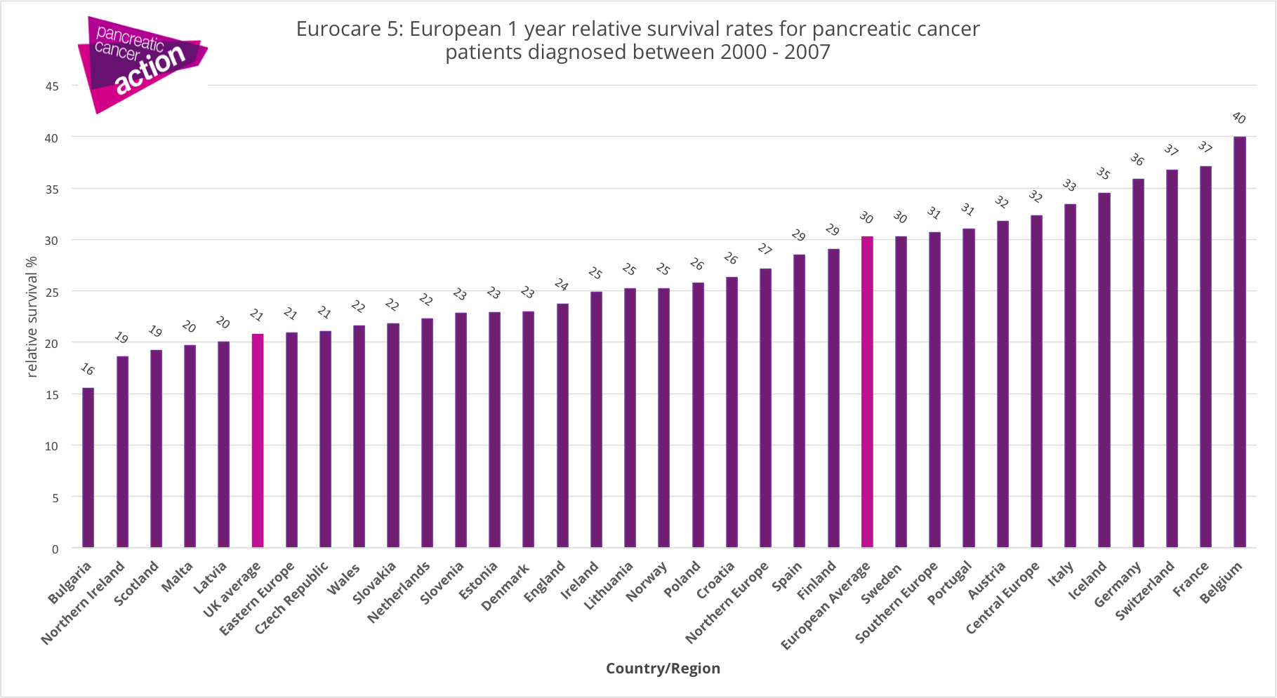 pancreatic cancer by country