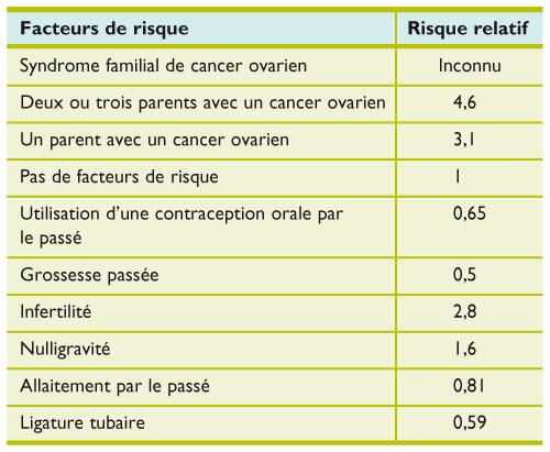cancer ovaire familial