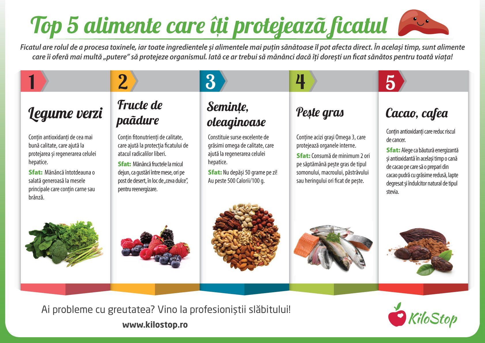 Cea mai bună dietă pentru curățarea ficatului - Doza de Sănătate