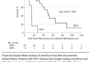 hpv throat cancer recurrence rate