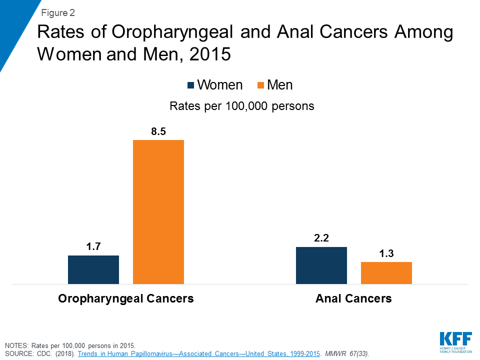 hpv vaccine for oropharyngeal cancer