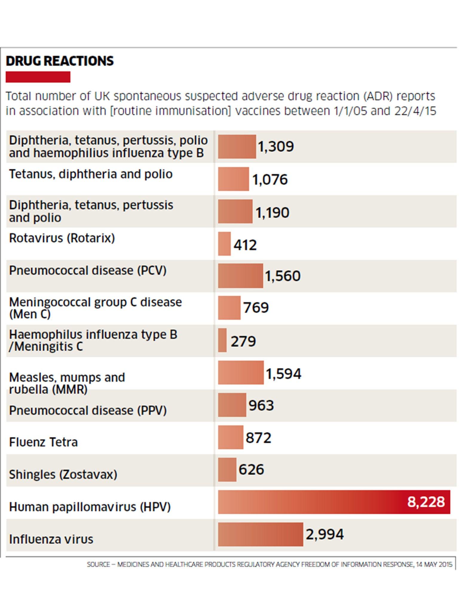 human papillomavirus hpv vaccine side effects