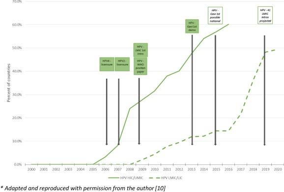 human papillomavirus vaccine demonstration projects negii mâncărime sau nu
