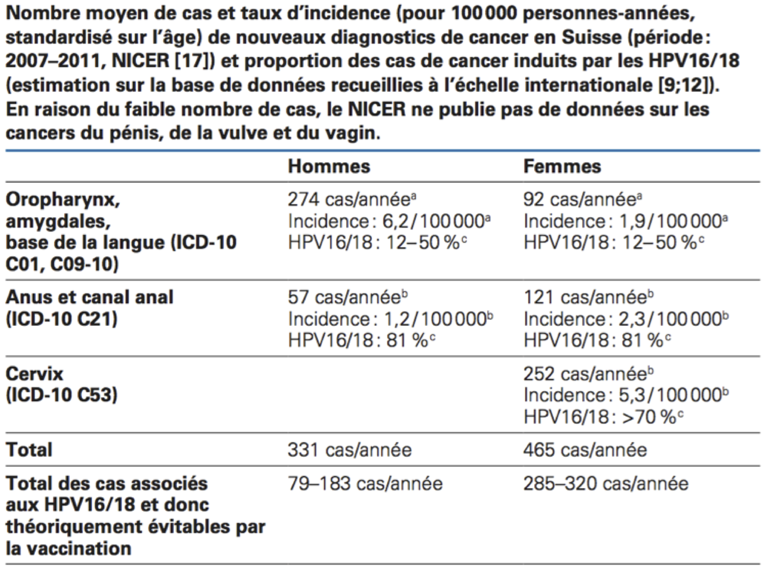 papilloma virus rischio alto hpv virus and vaccines