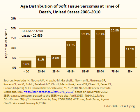 Sarcoma cancer by age.