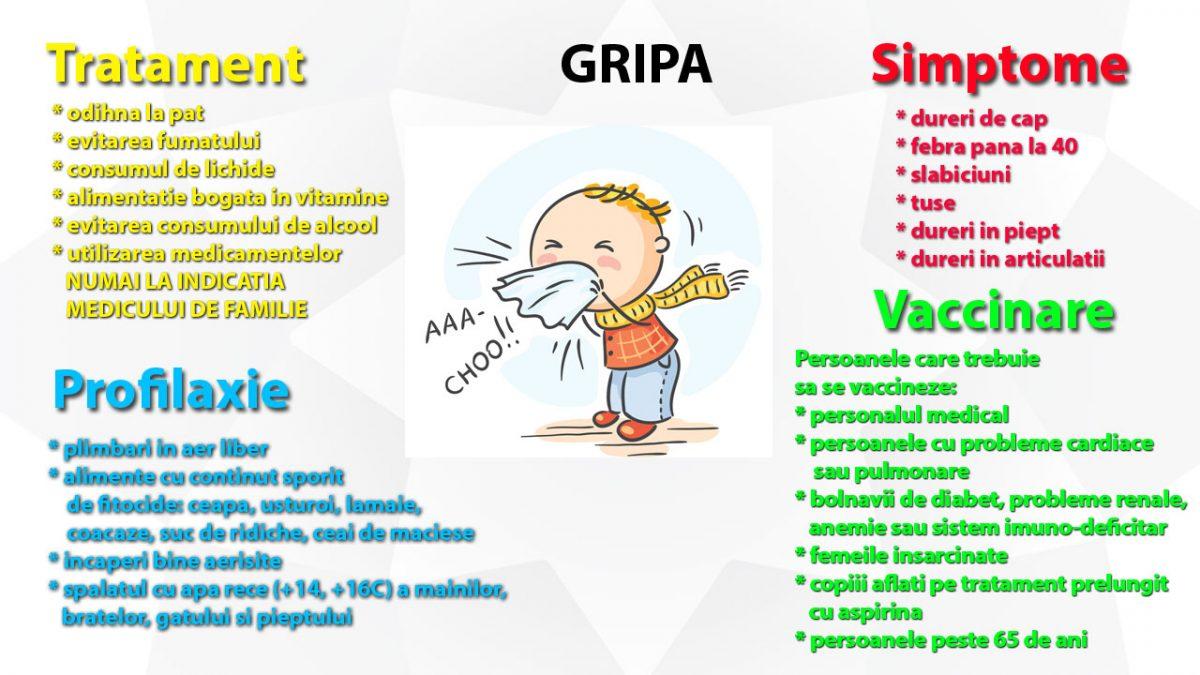 Gripa la copii - simptome, tratament, complicatii si profilaxie. | ProMED