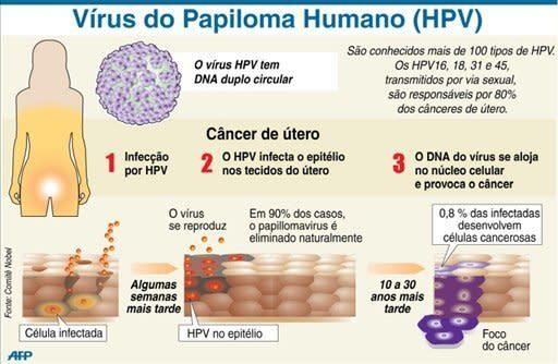 virusul papilloma cancer de col uterin