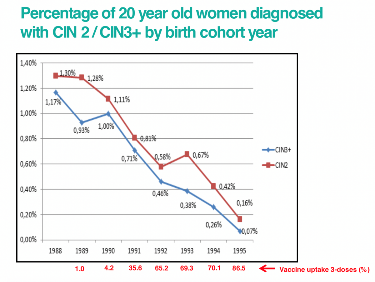 hpv vaccine cancer increase