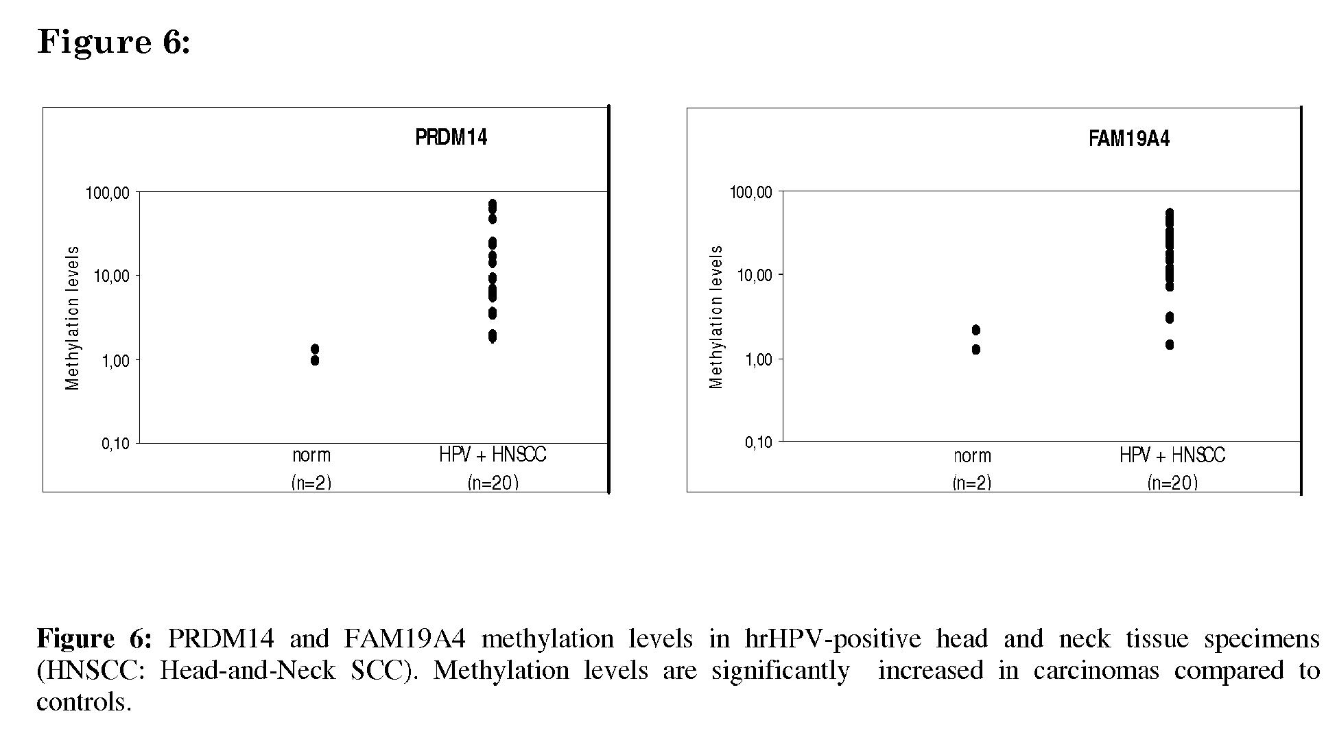 hpv niveau 2 negii pot dispărea