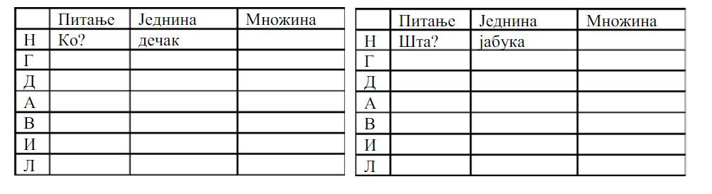 Padezi srpski jezik testovi 5 razred, Padezi srpski jezik 7 razred