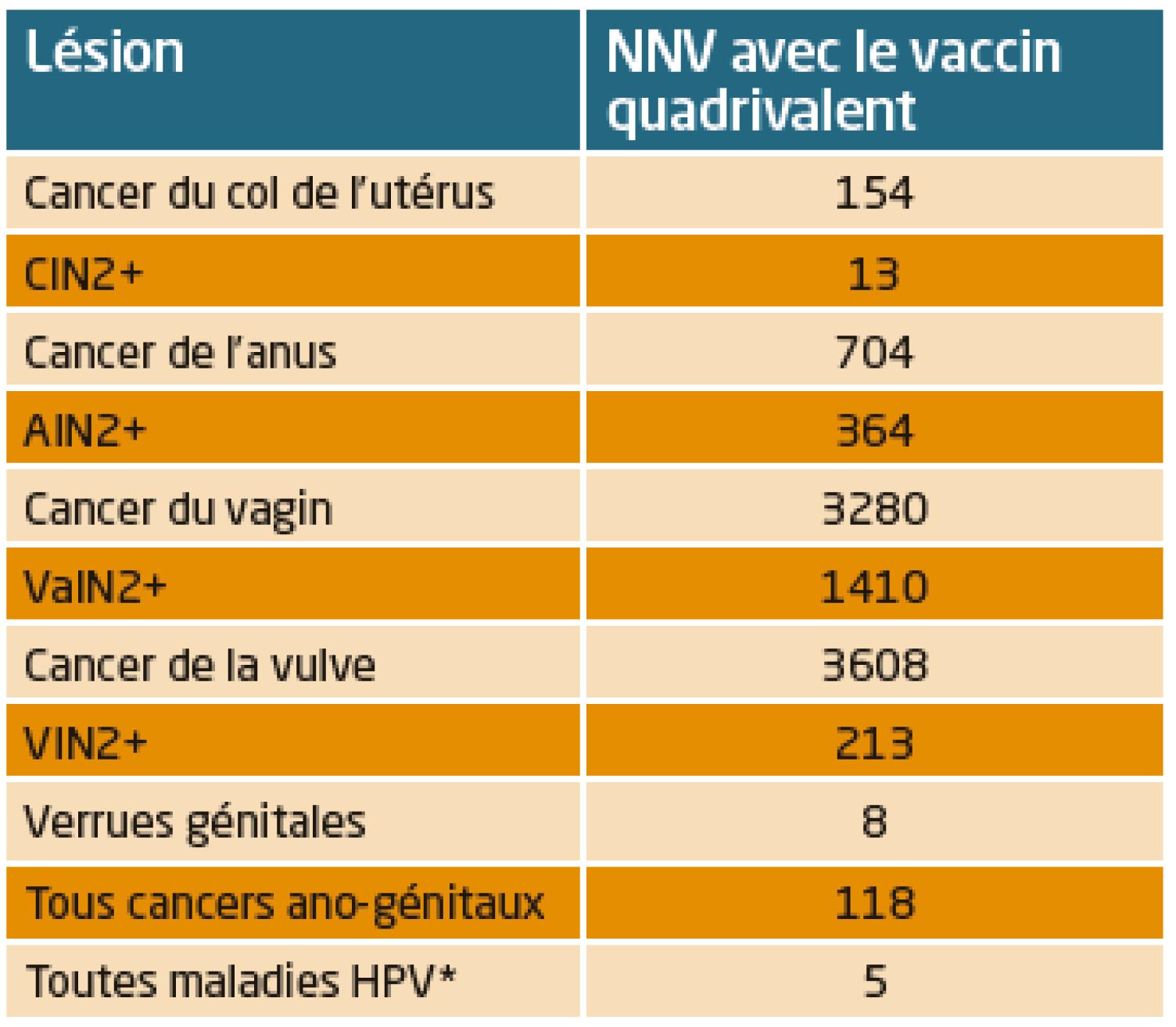 remboursement vaccin papillomavirus homme