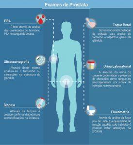 cancer de prostata quais os sintomas