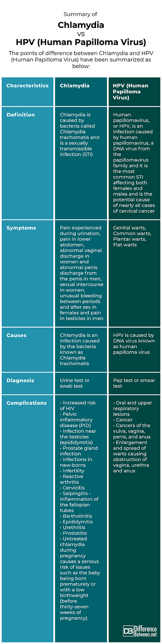 hpv virus cause discharge margele pe pielea umană