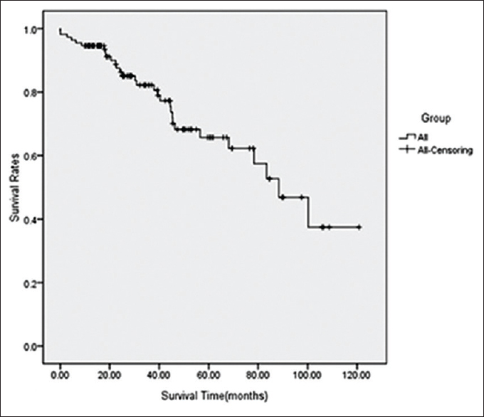 Neuroendocrine cancer death rate - thecroppers.ro