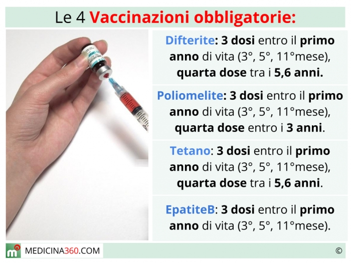 Papilloma virus vaccino dosi. Medicament pentru viermi în tablete